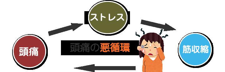 生駒市で頭痛治療なら地域口コミNo1えだ鍼灸整骨院・整体院